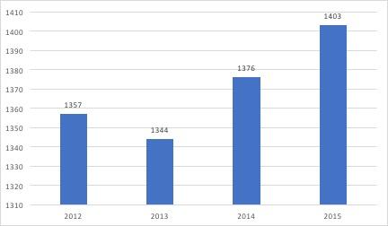 Budget annuel moyen par ménage consacré à la restauration - Le marché de la restauration rapide en France - La vie des entreprises