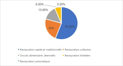 Répartition du chiffre d'affaires de la restauration - Le marché de la restauration rapide en France - La vie des entreprises