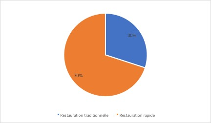 Répartition du chiffre d'affaires du marché de la restauration par volume - Le marché de la restauration rapide en France - La vie des entreprises