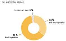 Marché mondial des rasoirs mécaniques par segment de produit - BIC - La vie des entreprises