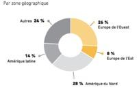 Marché mondial des rasoirs mécaniques par zone géographique - BIC - La vie des entreprises