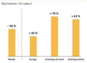 Parts de marché des briquets en valeur - BIC - La vie des entreprises