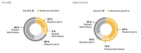Répartition du marché mondial des briquets - BIC - La vie des entreprises