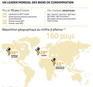 Un leader mondial des biens de consommation - BIC - La vie des entreprises