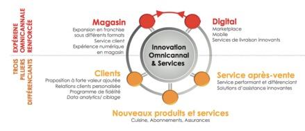 Les axes stratégiques - FNAC - La vie des entreprises