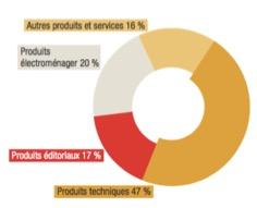 L'offre de produits et de services - FNAC - La vie des entreprises