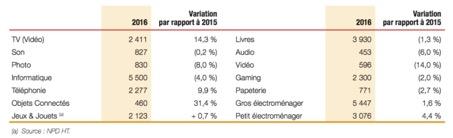 Taille des marchés en millions d'euros - FNAC - La vie des entreprises