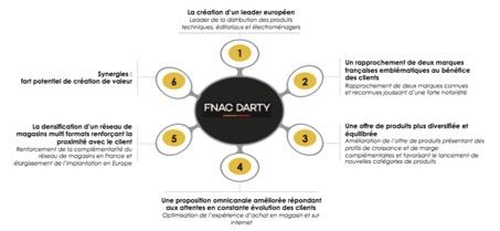 Un rapprochement créateur de valeur - FNAC - La vie des entreprises